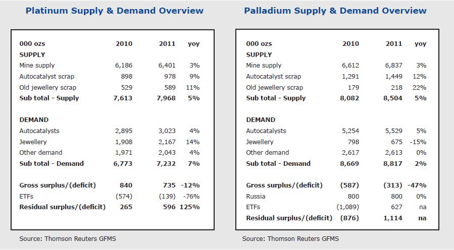 platinum palladium 2012 statictic