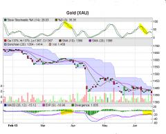 График цены золота 19.06.13
