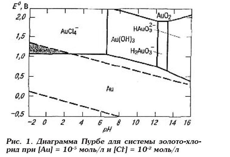 Диаграмма Пурбе.jpg