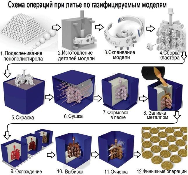 LostFoam-Ru 1.jpg