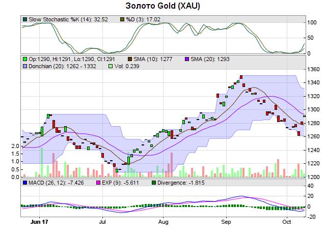 Время торговли золотом на бирже биткоины в догекоины